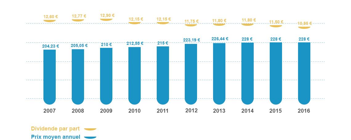 dividende Ficommerce - coût moyen par part