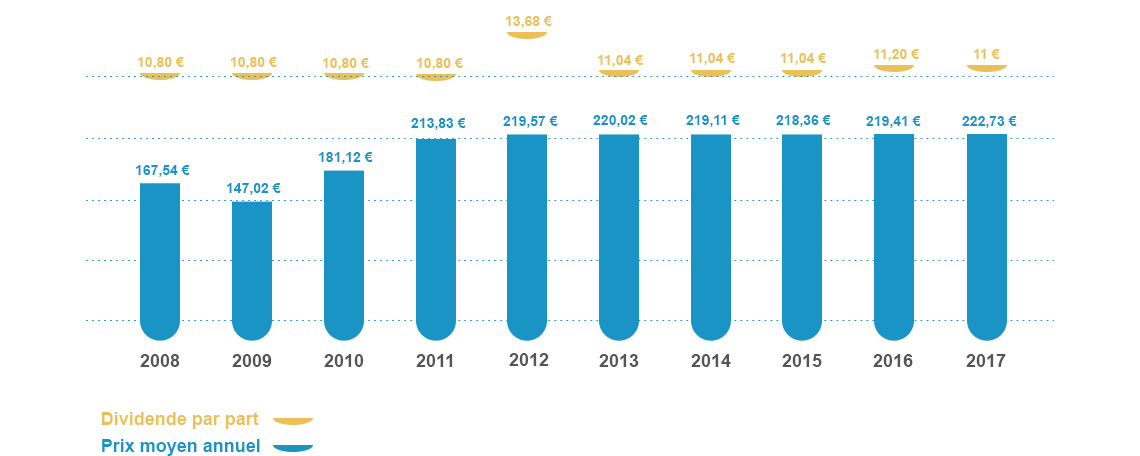 dividende Pierre Expansion - coût moyen par part