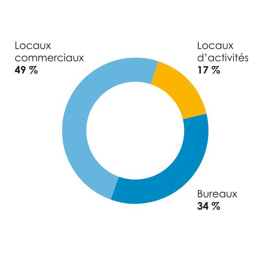 Répartition patrimoniale de BUROBOUTIC